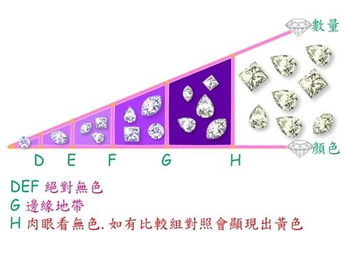 Diamond–鑽石的顏色分類